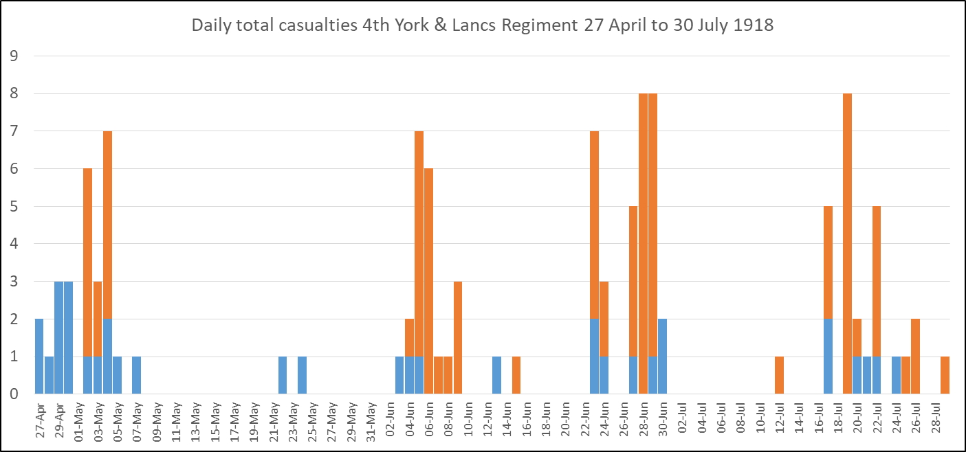Daily casualty figures for the 4th Battalion York & Lancaster Regiment April to July 1918